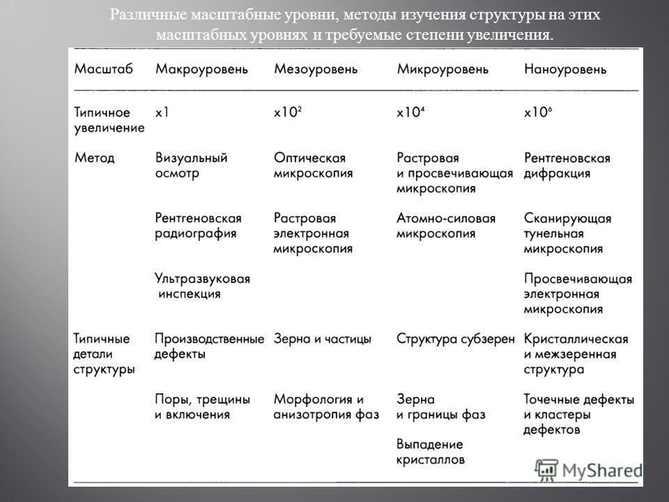 Различные масштабные уровни, методы изучения структуры на этих масштабных уровнях и требуемые степени увеличения.