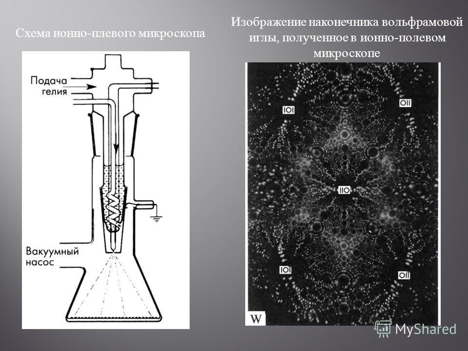 Схема ионно-плевого микроскопа Изображение наконечника вольфрамовой иглы, полученное в ионно-полевом микроскопе