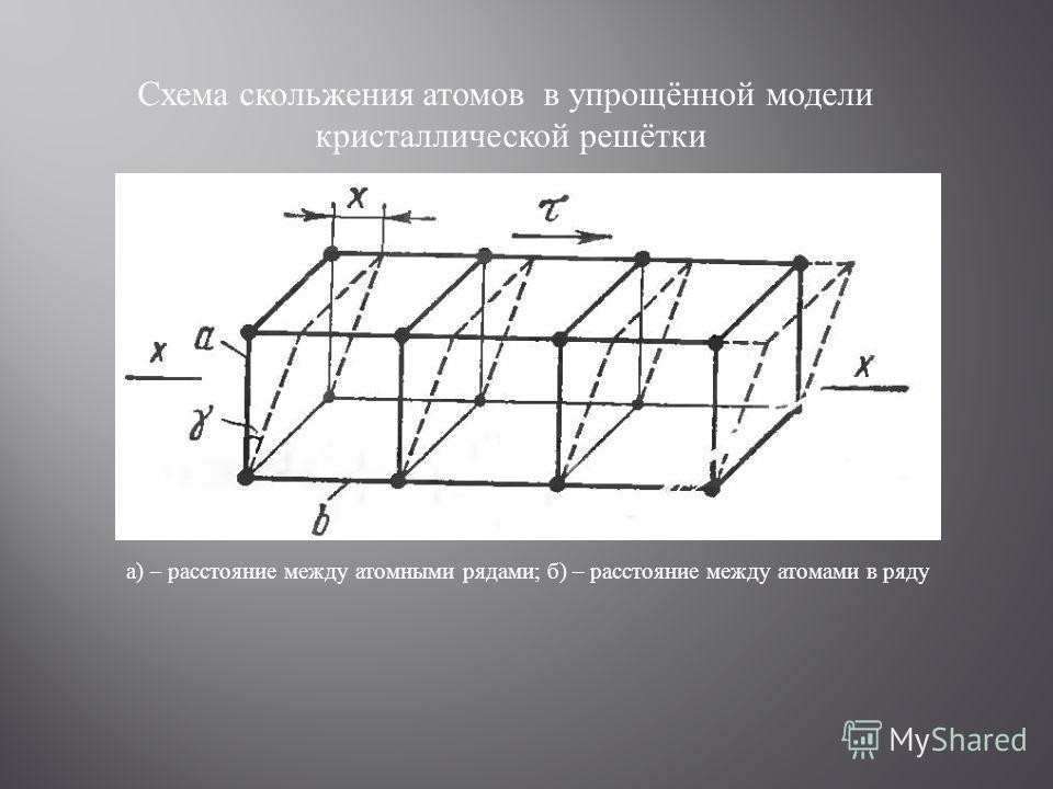 а) – расстояние между атомными рядами; б) – расстояние между атомами в ряду Схема скольжения атомов в упрощённой модели кристаллической решётки
