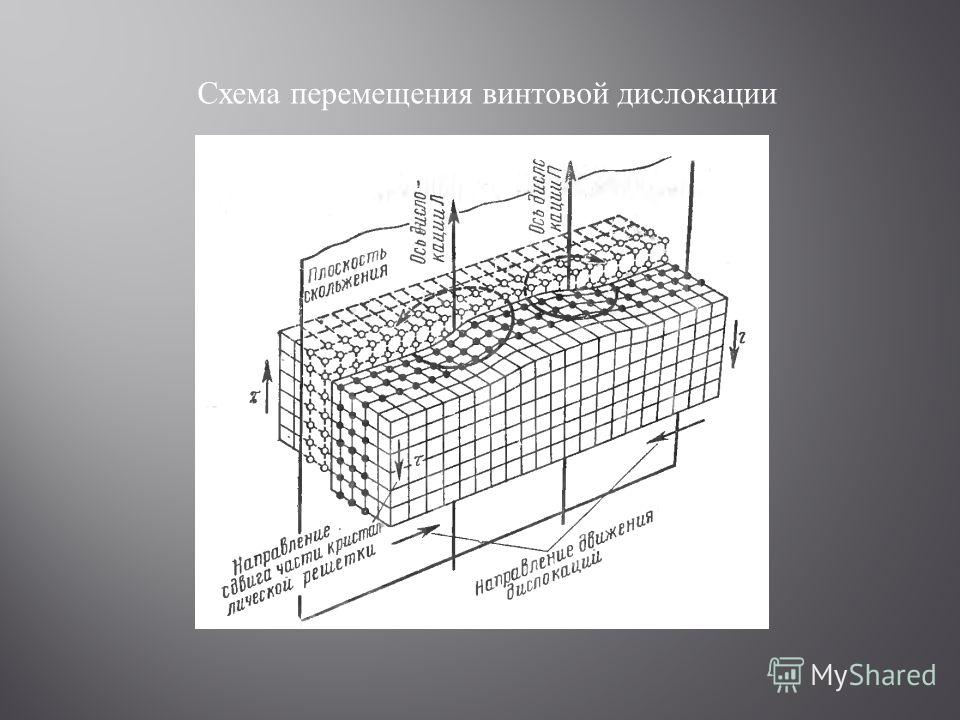 Схема перемещения винтовой дислокации