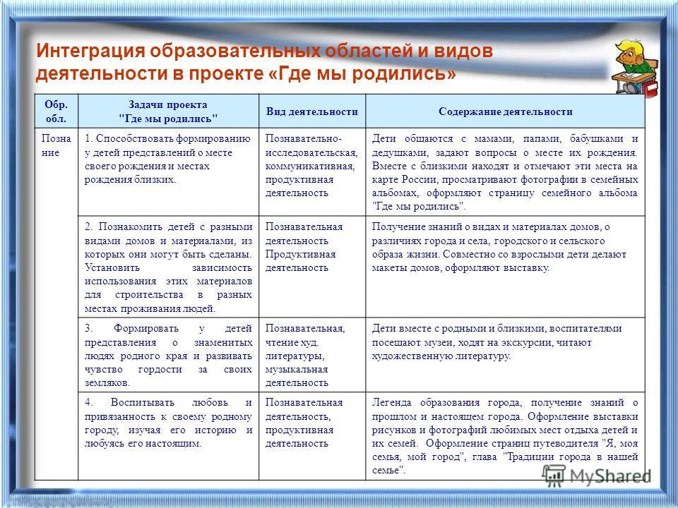 Интеграция образовательных областей и видов деятельности в проекте «Где мы родились» Обр. обл. Задачи проекта