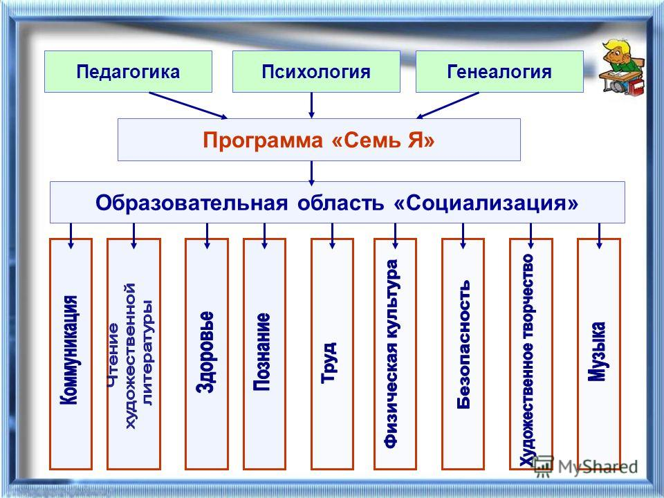 ПедагогикаПсихологияГенеалогия Программа «Семь Я» Образовательная область «Социализация»