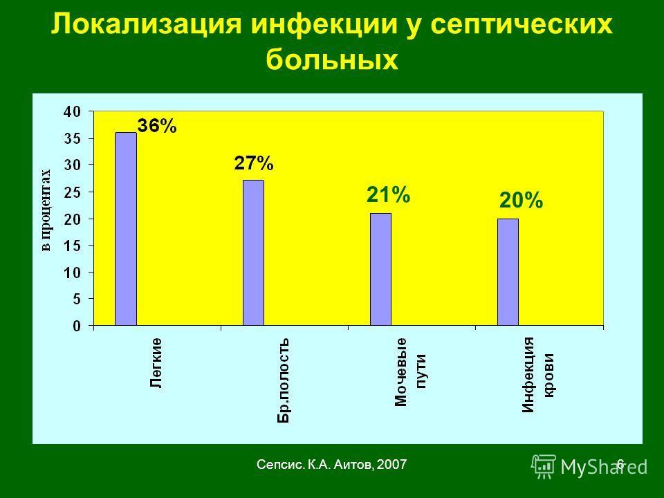 Сепсис. К.А. Аитов, 20076 Локализация инфекции у септических больных 21% 20%