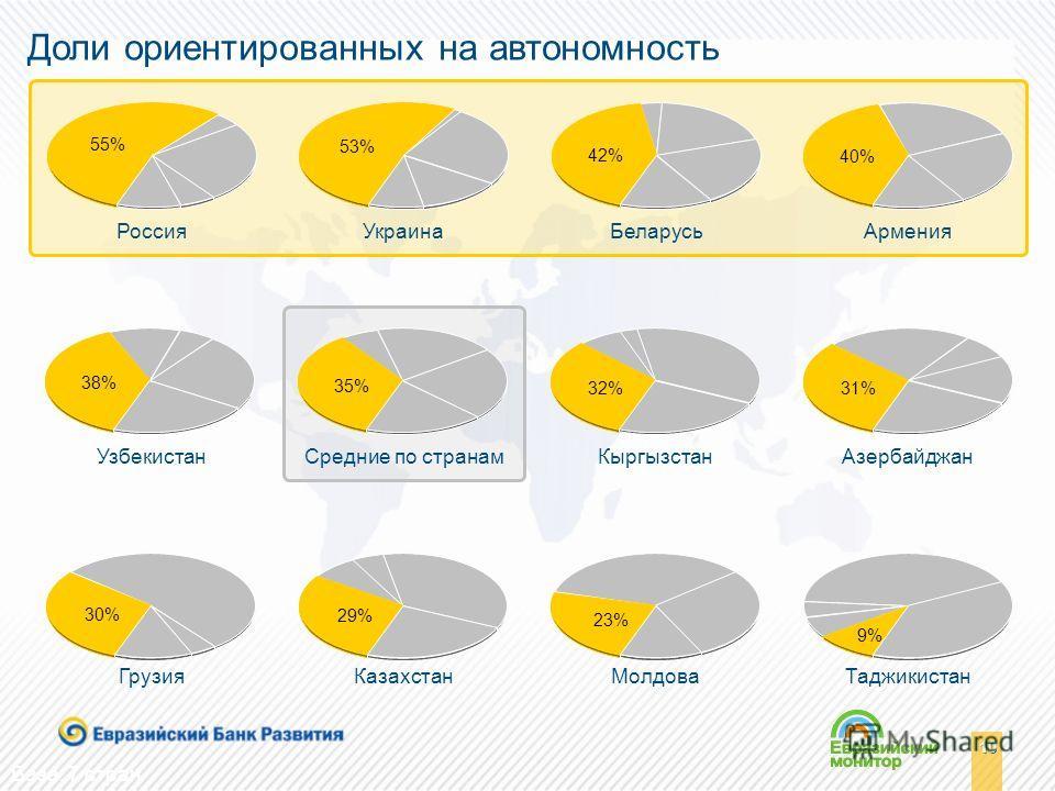 10 База: 7 стран Доли ориентированных на автономность РоссияУкраинаБеларусьАрмения УзбекистанСредние по странамКыргызстанАзербайджан ГрузияКазахстанМолдоваТаджикистан 55% 53% 42% 40% 38% 35% 32% 31% 30% 29% 23% 9%