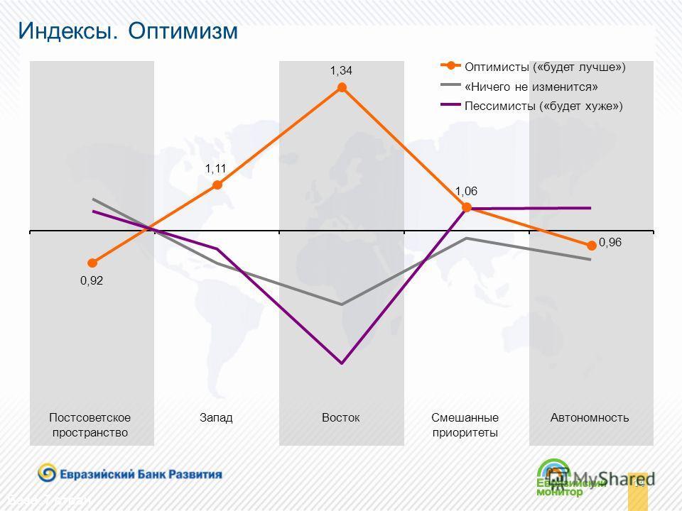 14 База: 7 стран Индексы. Оптимизм 1,11 1,06 0,96 0,92 1,34 Постсоветское пространство ЗападВостокСмешанные приоритеты Автономность Оптимисты («будет лучше») «Ничего не изменится» Пессимисты («будет хуже»)