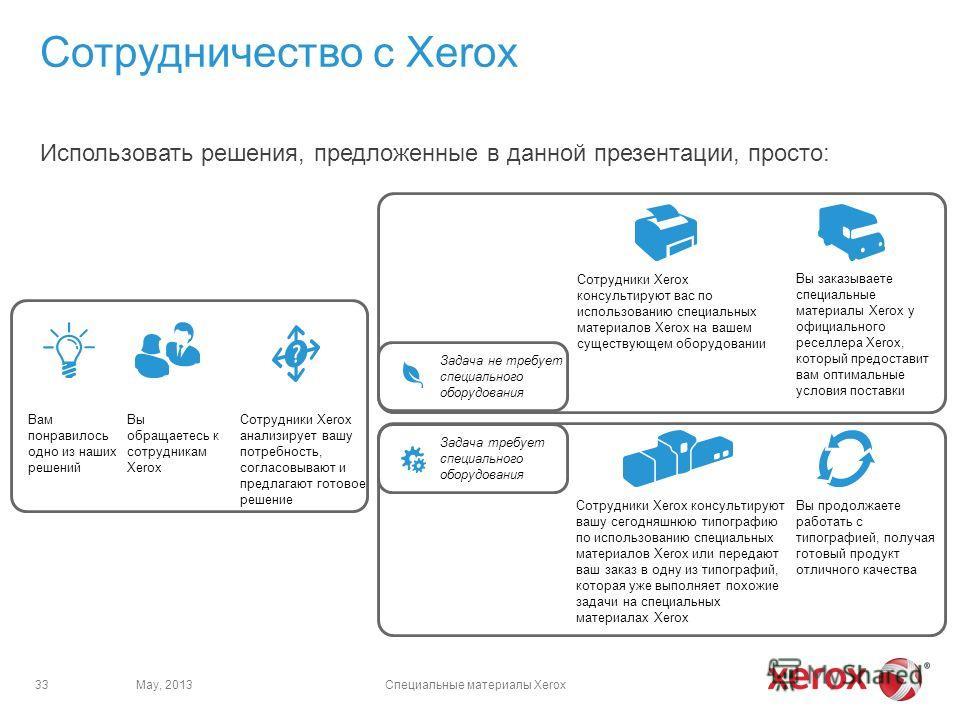 Использовать решения, предложенные в данной презентации, просто: Сотрудничество с Xerox Вам понравилось одно из наших решений Вы обращаетесь к сотрудникам Xerox Сотрудники Xerox анализирует вашу потребность, согласовывают и предлагают готовое решение