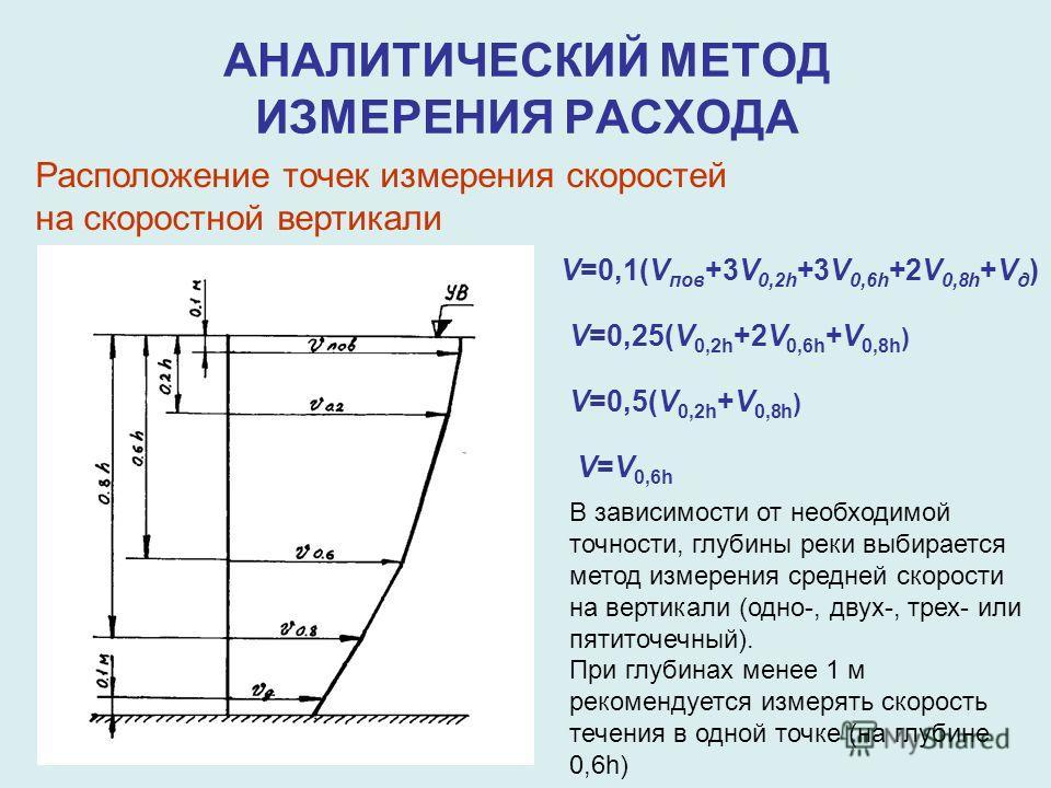 АНАЛИТИЧЕСКИЙ МЕТОД ИЗМЕРЕНИЯ РАСХОДА Расположение точек измерения скоростей на скоростной вертикали V=0,1(V пов +3V 0,2h +3V 0,6h +2V 0,8h +V д ) V=0,25(V 0,2h +2V 0,6h +V 0,8h ) V=0,5(V 0,2h +V 0,8h ) V=V 0,6h В зависимости от необходимой точности,