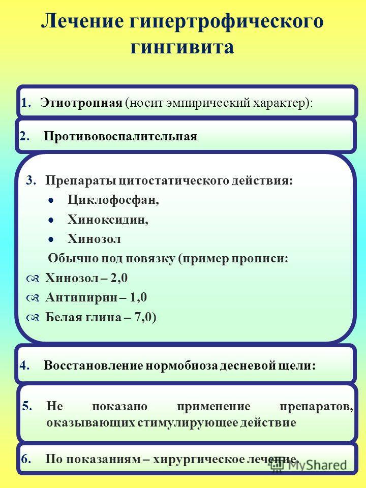 Лечение гипертрофического гингивита 1.Этиотропная (носит эмпирический характер): 2.Противовоспалительная 3.Препараты цитостатического действия: Циклофосфан, Хиноксидин, Хинозол Обычно под повязку (пример прописи: Хинозол – 2,0 Антипирин – 1,0 Белая г