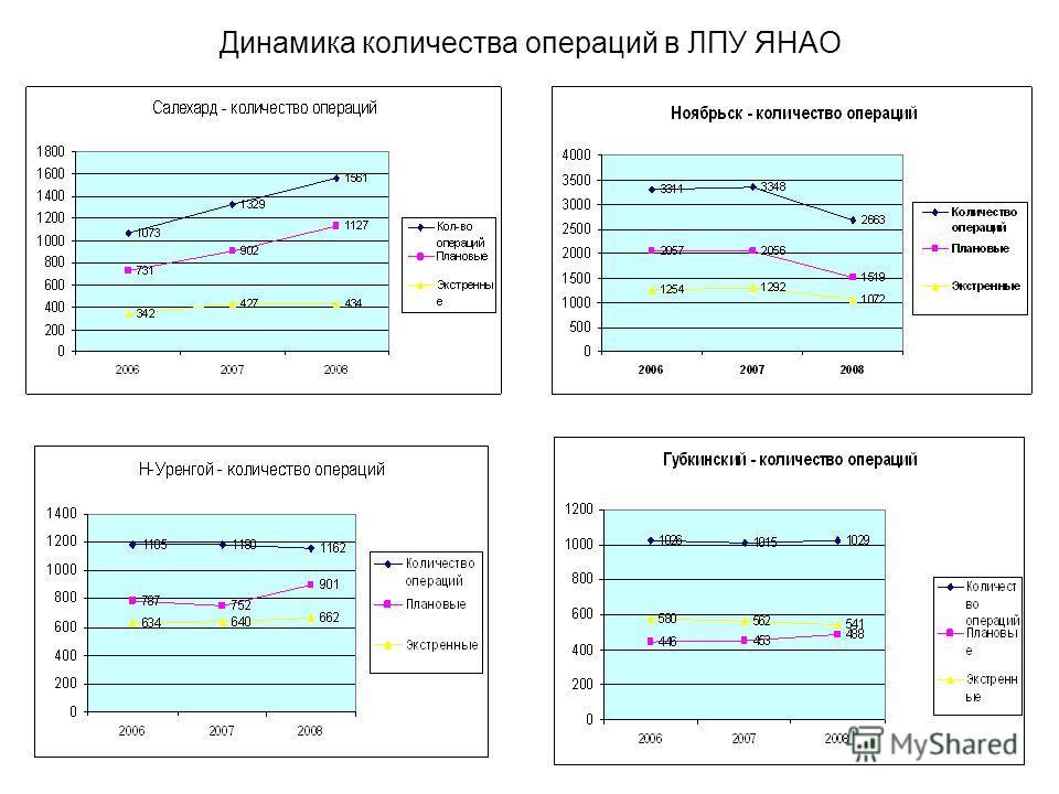 Динамика количества операций в ЛПУ ЯНАО