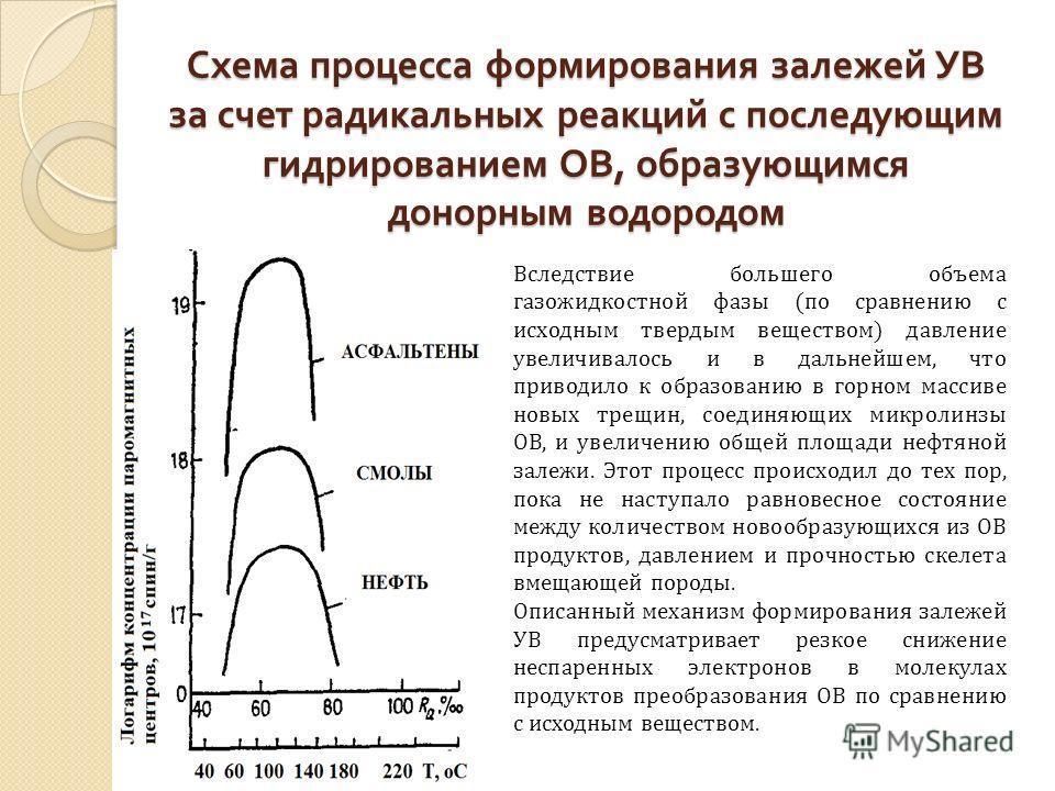 Схема процесса формирования залежей УВ за счет радикальных реакций с последующим гидрированием ОВ, образующимся донорным водородом Вследствие большего объема газожидкостной фазы (по сравнению с исходным твердым веществом) давление увеличивалось и в д
