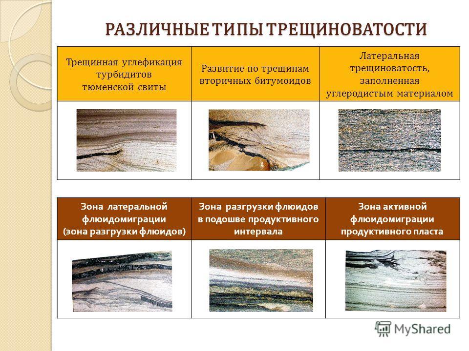 РАЗЛИЧНЫЕ ТИПЫ ТРЕЩИНОВАТОСТИ Трещинная углефикация турбидитов тюменской свиты Развитие по трещинам вторичных битумоидов Латеральная трещиноватость, заполненная углеродистым материалом Зона латеральной флюидомиграции ( зона разгрузки флюидов ) Зона р