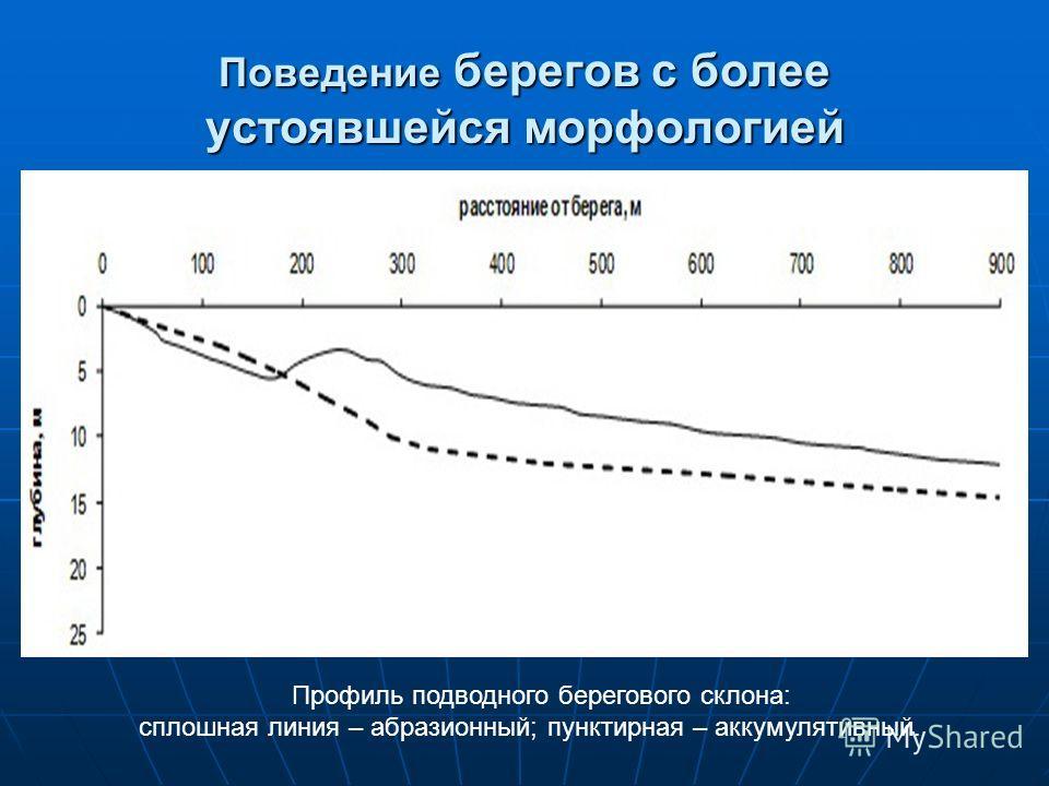Поведение берегов с более устоявшейся морфологией Профиль подводного берегового склона: сплошная линия – абразионный; пунктирная – аккумулятивный.