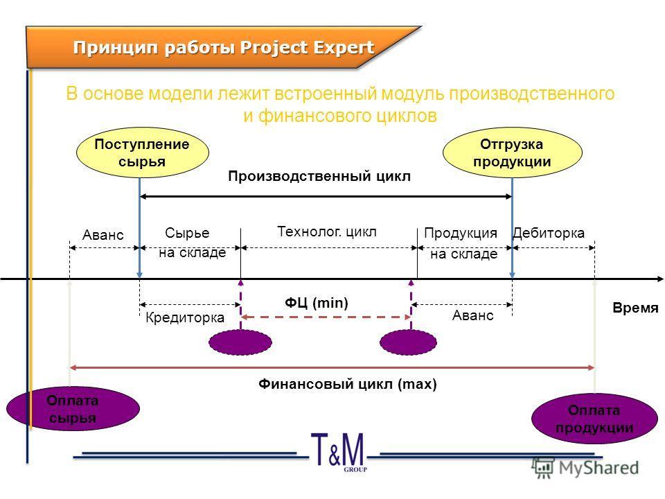 В основе модели лежит встроенный модуль производственного и финансового циклов Время Поступление сырья Отгрузка продукции Производственный цикл Технолог. цикл СырьеПродукция на складе Оплата сырья Оплата продукции Финансовый цикл (max) ФЦ (min) Аванс