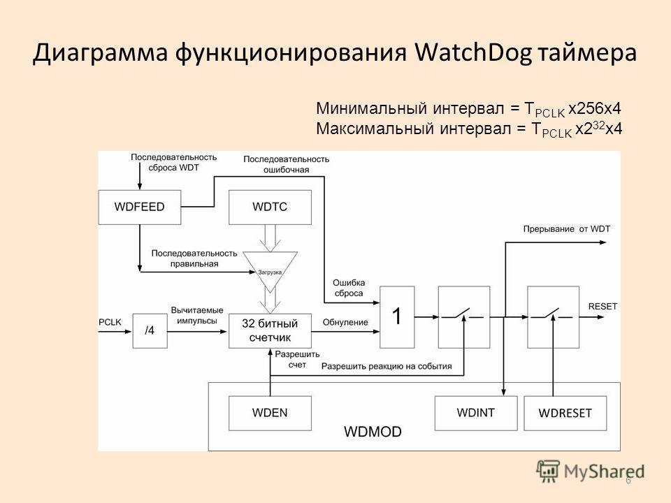 6 Диаграмма функционирования WatchDog таймера Минимальный интервал = T PCLK x256x4 Максимальный интервал = T PCLK x2 32 x4