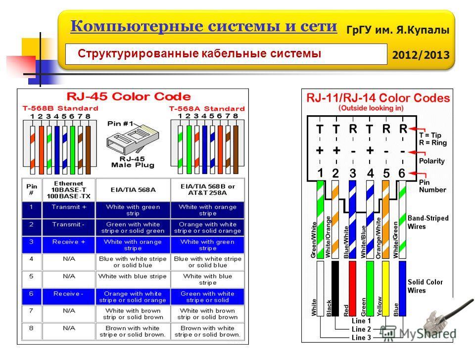 ГрГУ им. Я.Купалы 2012/2013 Компьютерные системы и сети Структурированные кабельные системы