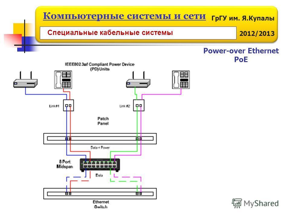 ГрГУ им. Я.Купалы 2012/2013 Компьютерные системы и сети Power-over Ethernet PoE Специальные кабельные системы