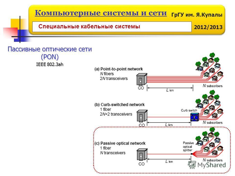 ГрГУ им. Я.Купалы 2012/2013 Компьютерные системы и сети Специальные кабельные системы Пассивные оптические сети (PON) IEEE 802.3ah