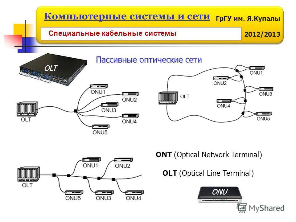 ГрГУ им. Я.Купалы 2012/2013 Компьютерные системы и сети ONT (Optical Network Terminal) OLT (Optical Line Terminal) ONU OLT Специальные кабельные системы Пассивные оптические сети