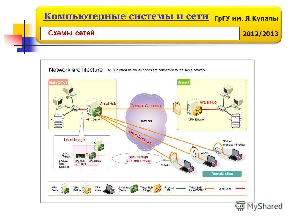 ГрГУ им. Я.Купалы 2012/2013 Компьютерные системы и сети Схемы сетей