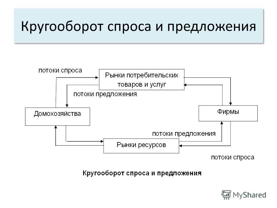 Кругооборот спроса и предложения