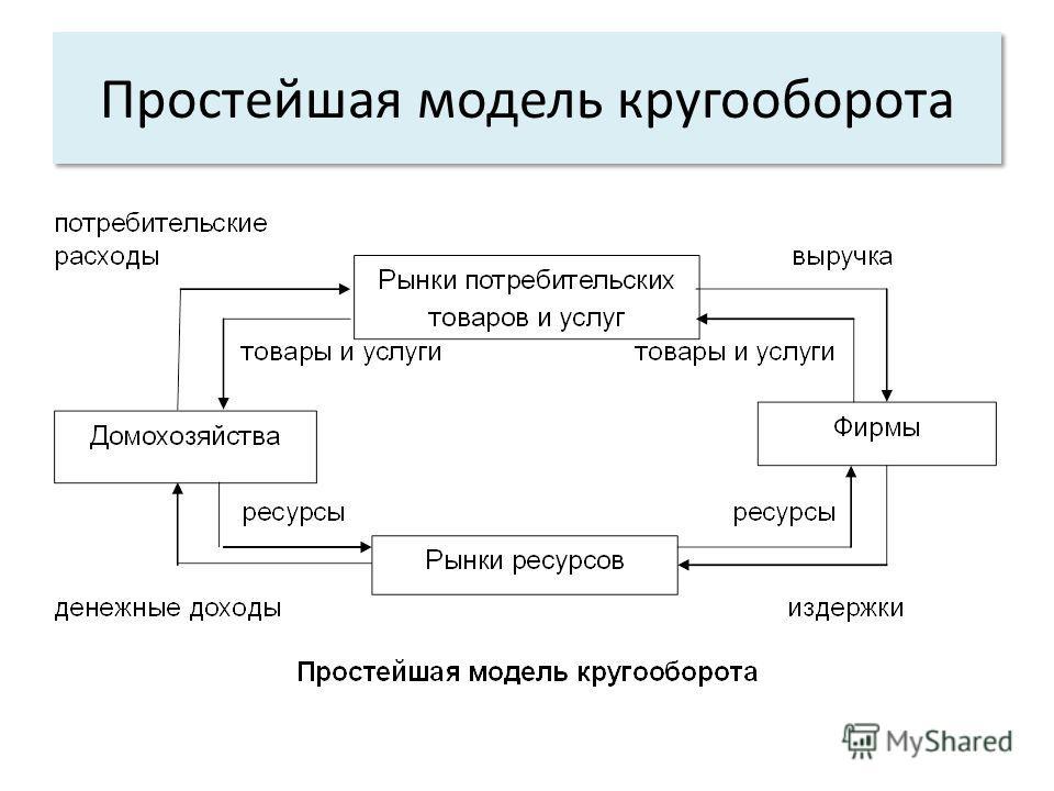 Простейшая модель кругооборота
