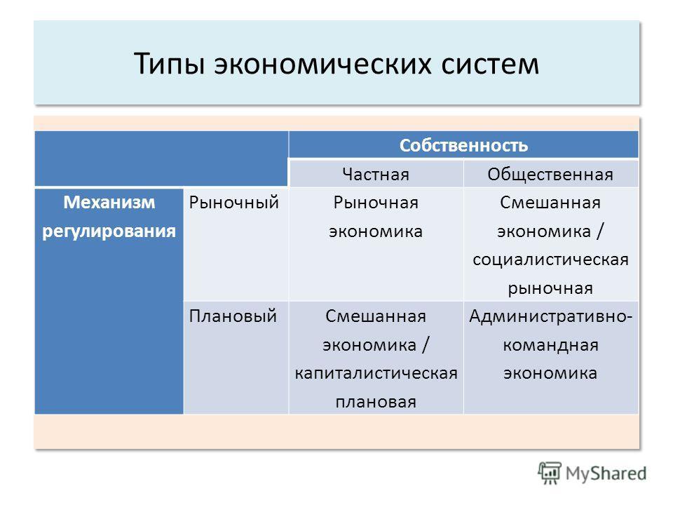 Типы экономических систем Собственность ЧастнаяОбщественная Механизм регулирования Рыночный Рыночная экономика Смешанная экономика / социалистическая рыночная ПлановыйСмешанная экономика / капиталистическая плановая Административно- командная экономи