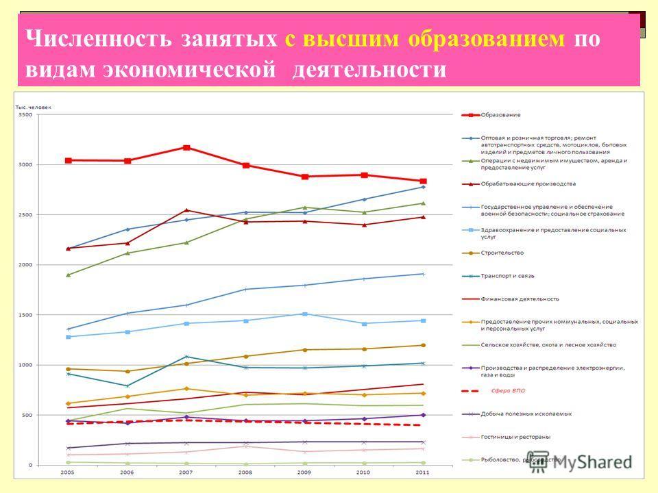 Численность занятых с высшим образованием по видам экономической деятельности