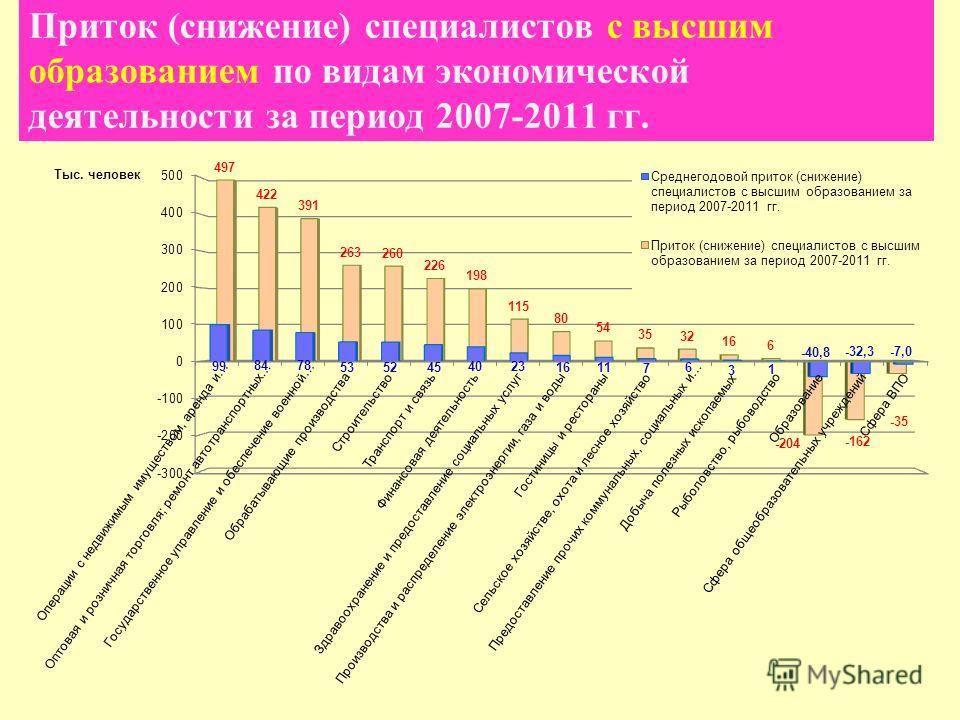 Приток (снижение) специалистов с высшим образованием по видам экономической деятельности за период 2007-2011 гг.