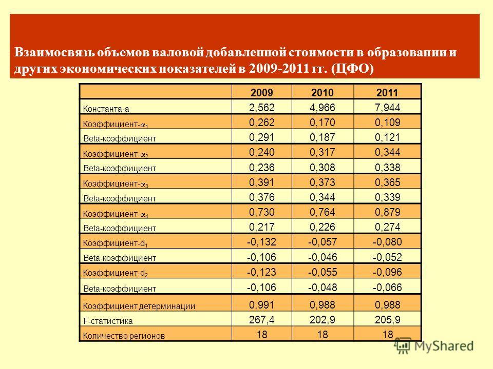 Взаимосвязь объемов валовой добавленной стоимости в образовании и других экономических показателей в 2009-2011 гг. (ЦФО) 200920102011 Константа-a 2,5624,9667,944 Коэффициент- 1 0,2620,1700,109 Beta-коэффициент 0,2910,1870,121 Коэффициент- 2 0,2400,31