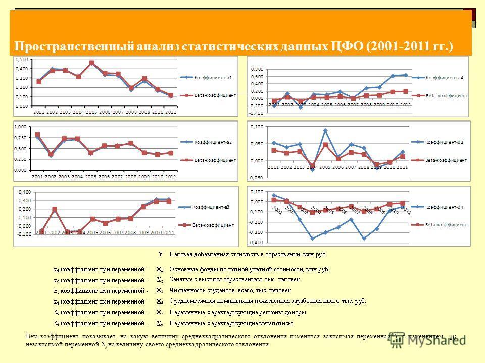 Пространственный анализ статистических данных ЦФО (2001-2011 гг.) 36 Beta-коэффициент показывает, на какую величину среднеквадратического отклонения изменится зависимая переменная Y с изменением независимой переменной X j на величину своего среднеква