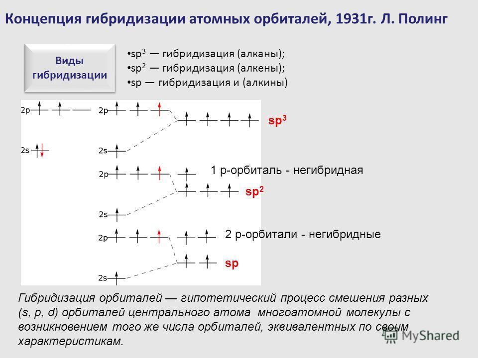 Концепция гибридизации атомных орбиталей, 1931г. Л. Полинг Виды гибридизации sp 3 гибридизация (алканы); sp 2 гибридизация (алкены); sp гибридизация и (алкины) Гибридизация орбиталей гипотетический процесс смешения разных (s, p, d) орбиталей централь