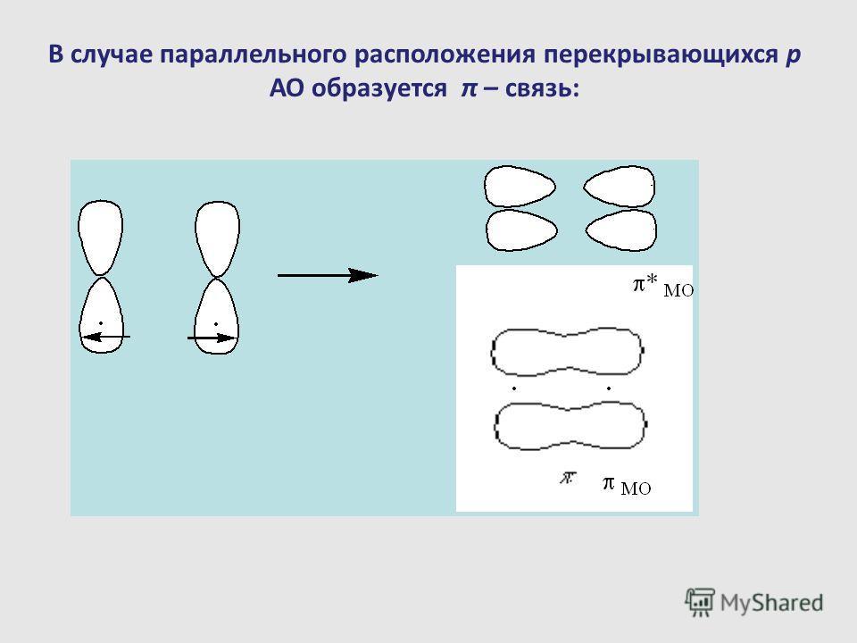 В случае параллельного расположения перекрывающихся p АО образуется π – связь: