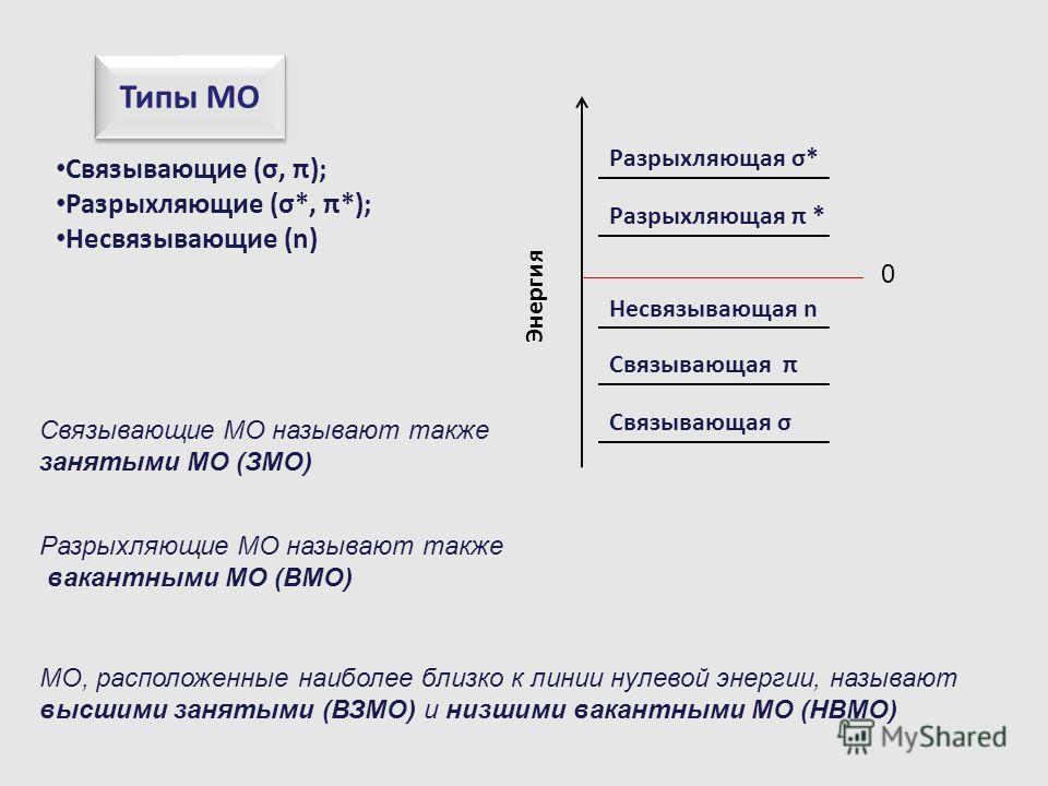 Связывающие МО называют также занятыми МО (ЗМО) Разрыхляющие МО называют также вакантными МО (ВМО) МО, расположенные наиболее близко к линии нулевой энергии, называют высшими занятыми (ВЗМО) и низшими вакантными МО (НВМО) Типы МО Связывающие (σ, π);