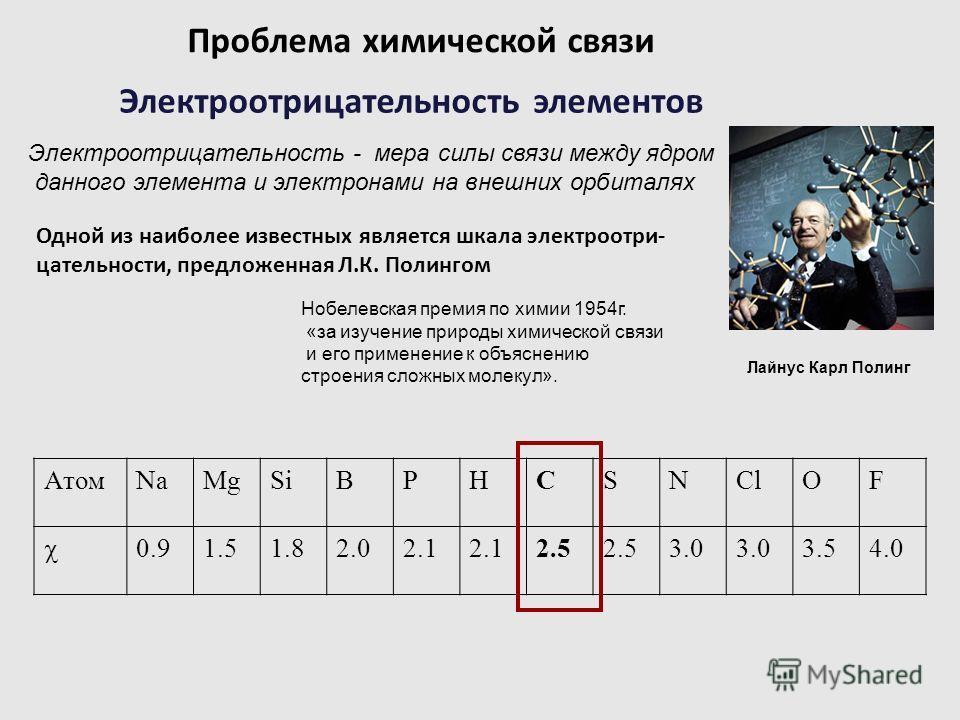 Электроотрицательность элементов Электроотрицательность - мера силы связи между ядром данного элемента и электронами на внешних орбиталях Одной из наиболее известных является шкала электроотри- цательности, предложенная Л.К. Полингом АтомNaMgSiBPHCSN