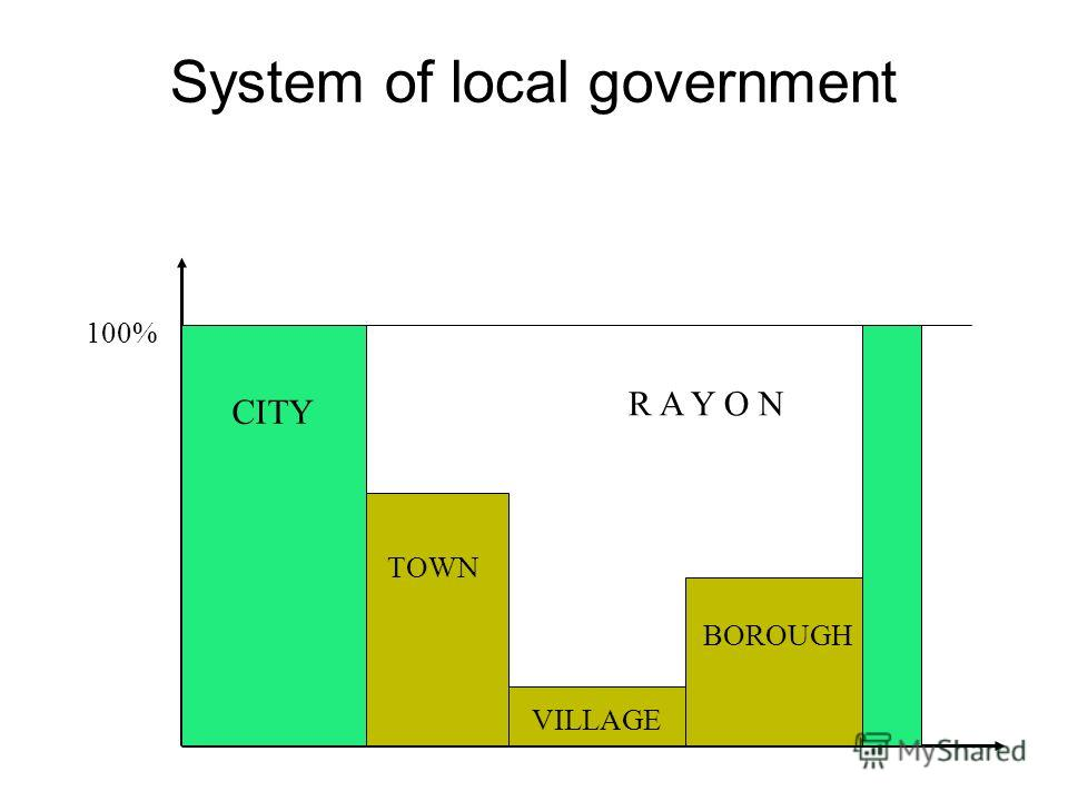 System of local government 100% R A Y O N CITY BOROUGH VILLAGE TOWN