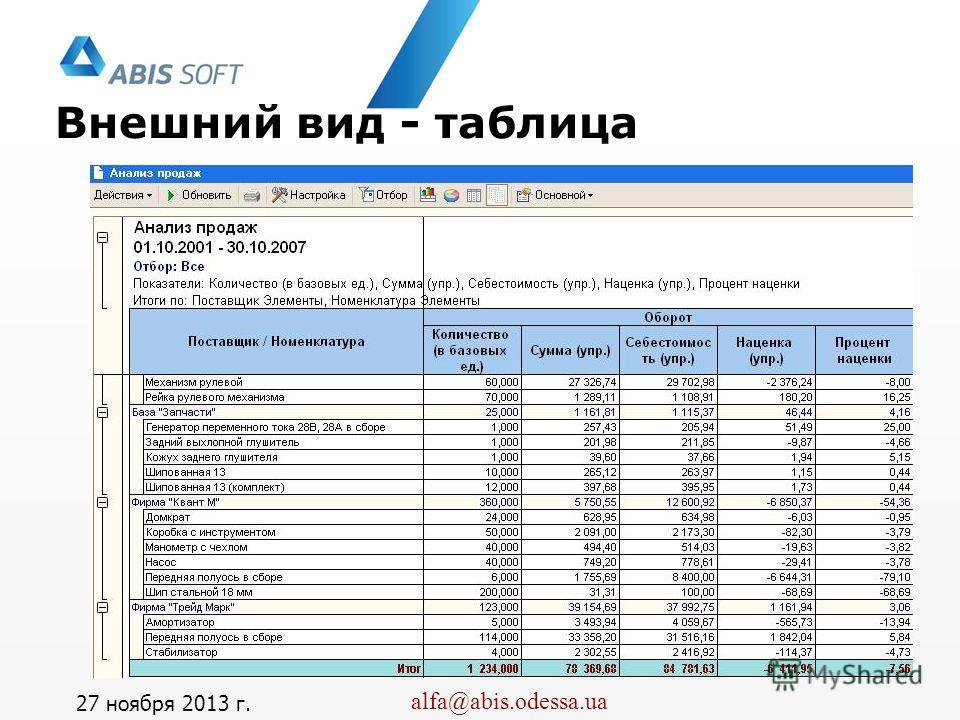 Альфа-Авто, 4.1 alfa@abis.odessa.ua Внешний вид - таблица 27 ноября 2013 г.