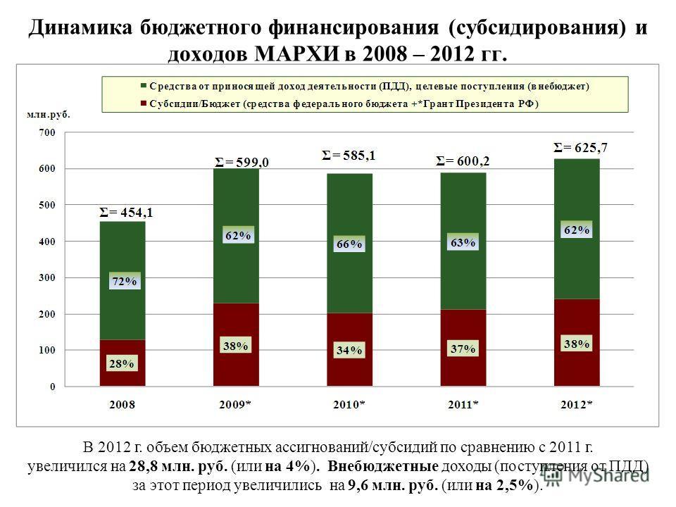 Динамика бюджетного финансирования (субсидирования) и доходов МАРХИ в 2008 – 2012 гг. В 2012 г. объем бюджетных ассигнований/субсидий по сравнению с 2011 г. увеличился на 28,8 млн. руб. (или на 4%). Внебюджетные доходы (поступления от ПДД) за этот пе