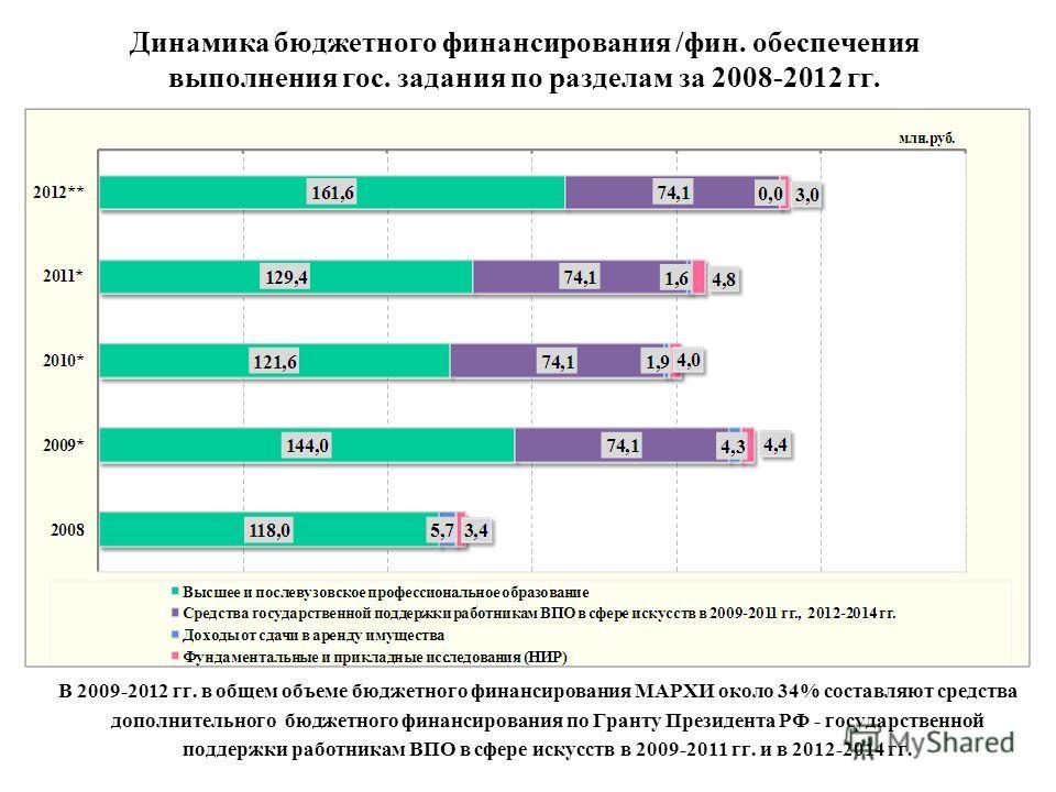 Динамика бюджетного финансирования /фин. обеспечения выполнения гос. задания по разделам за 2008-2012 гг. В 2009-2012 гг. в общем объеме бюджетного финансирования МАРХИ около 34% составляют средства дополнительного бюджетного финансирования по Гранту