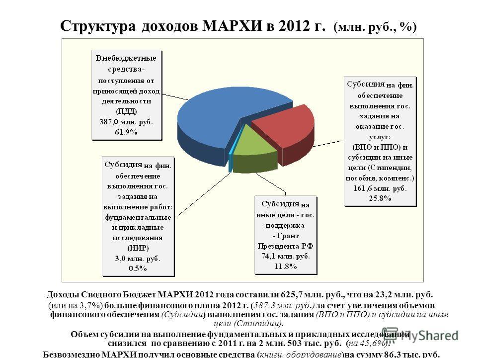 Структура доходов МАРХИ в 2012 г. (млн. руб., %) Доходы Сводного Бюджет МАРХИ 2012 года составили 625,7 млн. руб., что на 23,2 млн. руб. (или на 3,7%) больше финансового плана 2012 г. (587,3 млн. руб.) за счет увеличения объемов финансового обеспечен