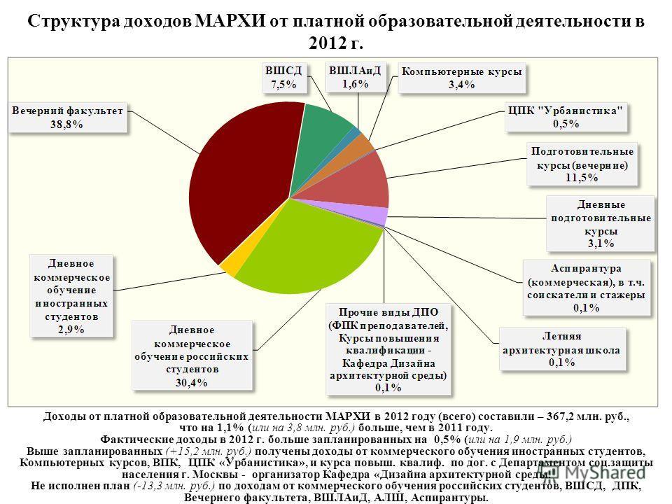 Структура доходов МАРХИ от платной образовательной деятельности в 2012 г. Доходы от платной образовательной деятельности МАРХИ в 2012 году (всего) составили – 367,2 млн. руб., что на 1,1% (или на 3,8 млн. руб.) больше, чем в 2011 году. Фактические до