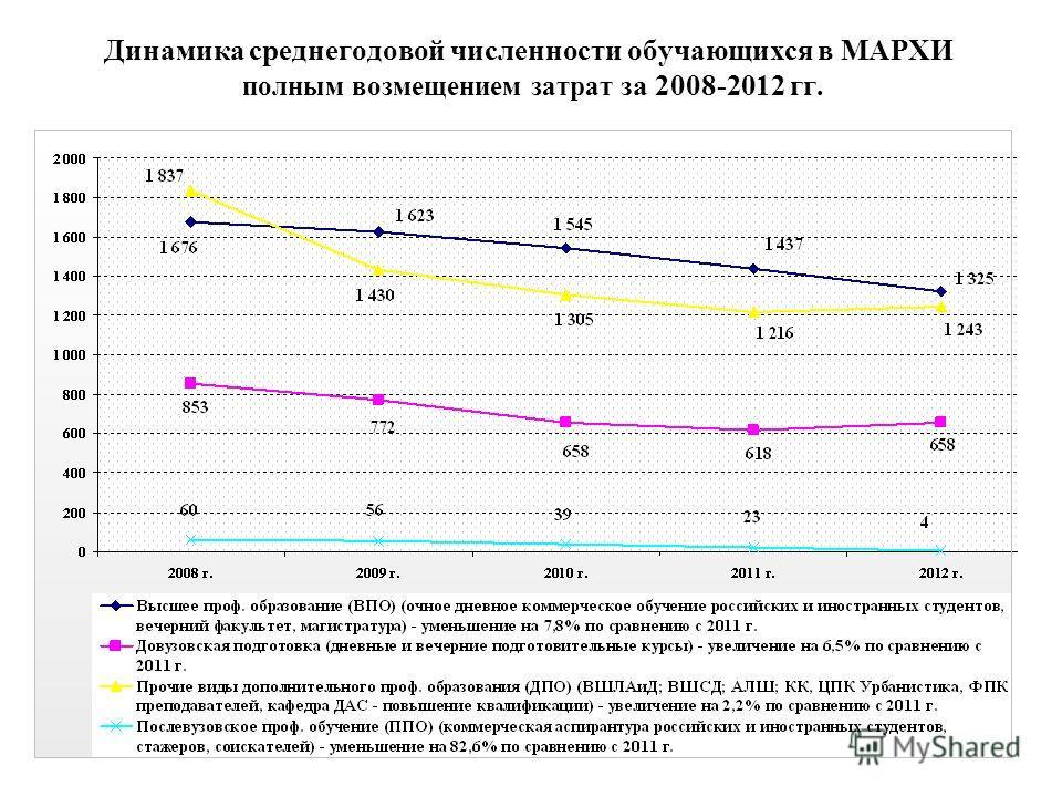 Динамика среднегодовой численности обучающихся в МАРХИ полным возмещением затрат за 2008-2012 гг.
