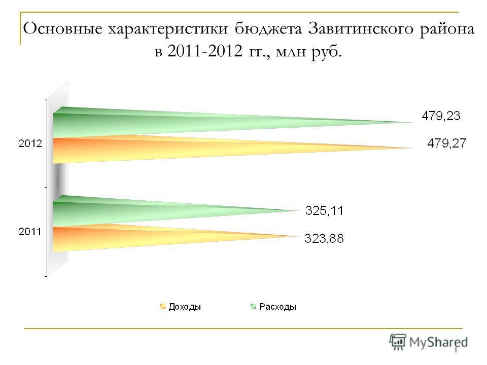 1 1 Основные характеристики бюджета Завитинского района в 2011-2012 гг., млн руб.