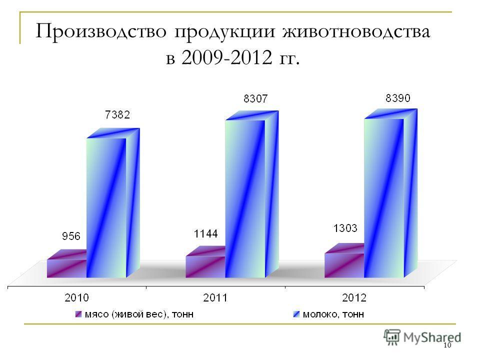 10 Производство продукции животноводства в 2009-2012 гг.