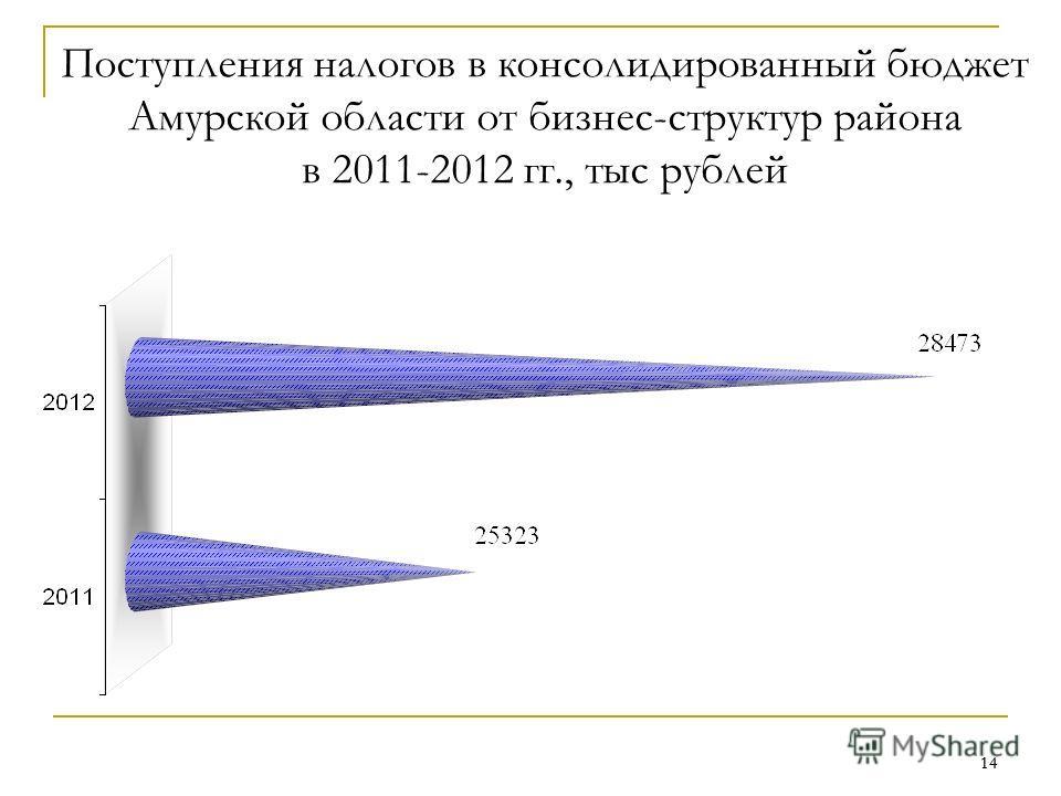 14 Поступления налогов в консолидированный бюджет Амурской области от бизнес-структур района в 2011-2012 гг., тыс рублей