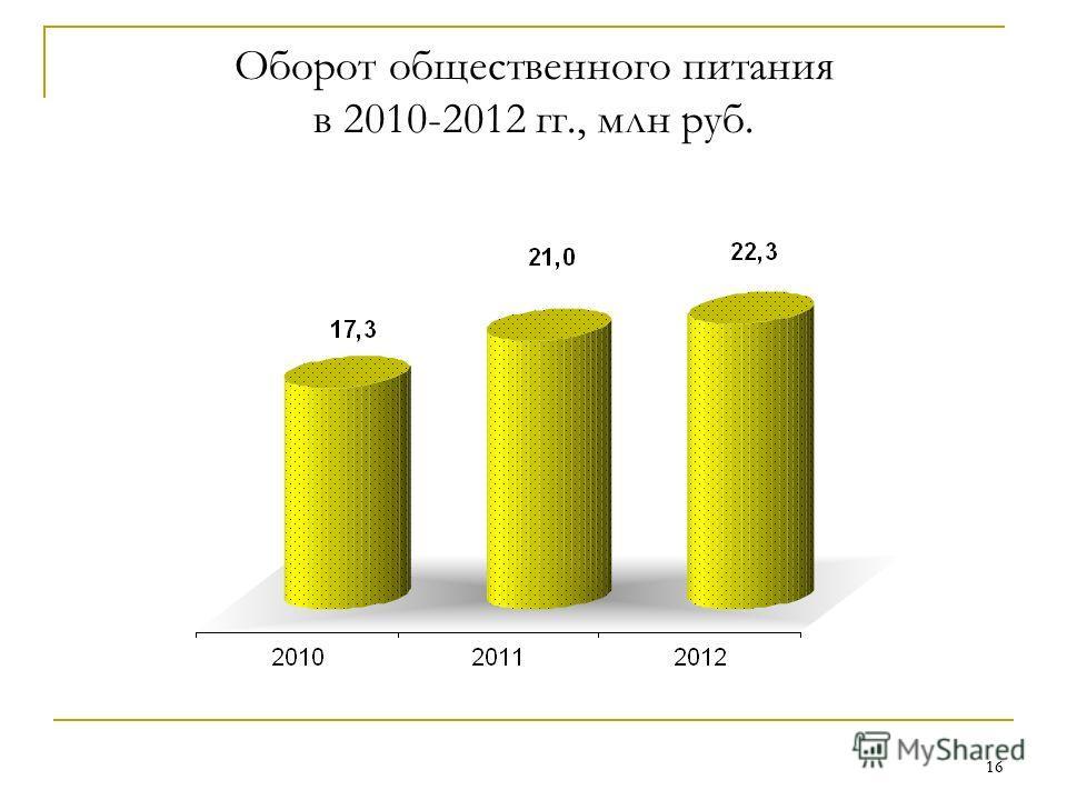 16 Оборот общественного питания в 2010-2012 гг., млн руб.