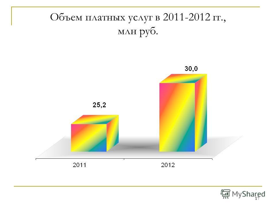 17 Объем платных услуг в 2011-2012 гг., млн руб.