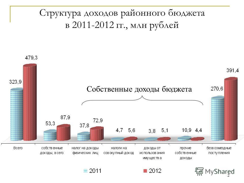 2 2 Структура доходов районного бюджета в 2011-2012 гг., млн рублей Собственные доходы бюджета
