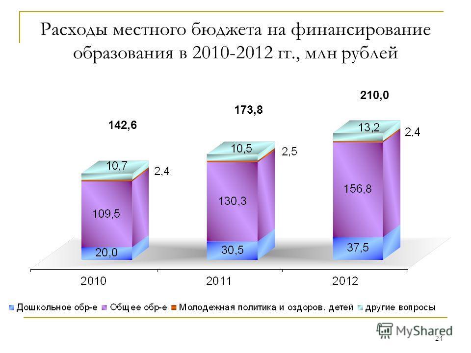 24 Расходы местного бюджета на финансирование образования в 2010-2012 гг., млн рублей 142,6 173,8 210,0