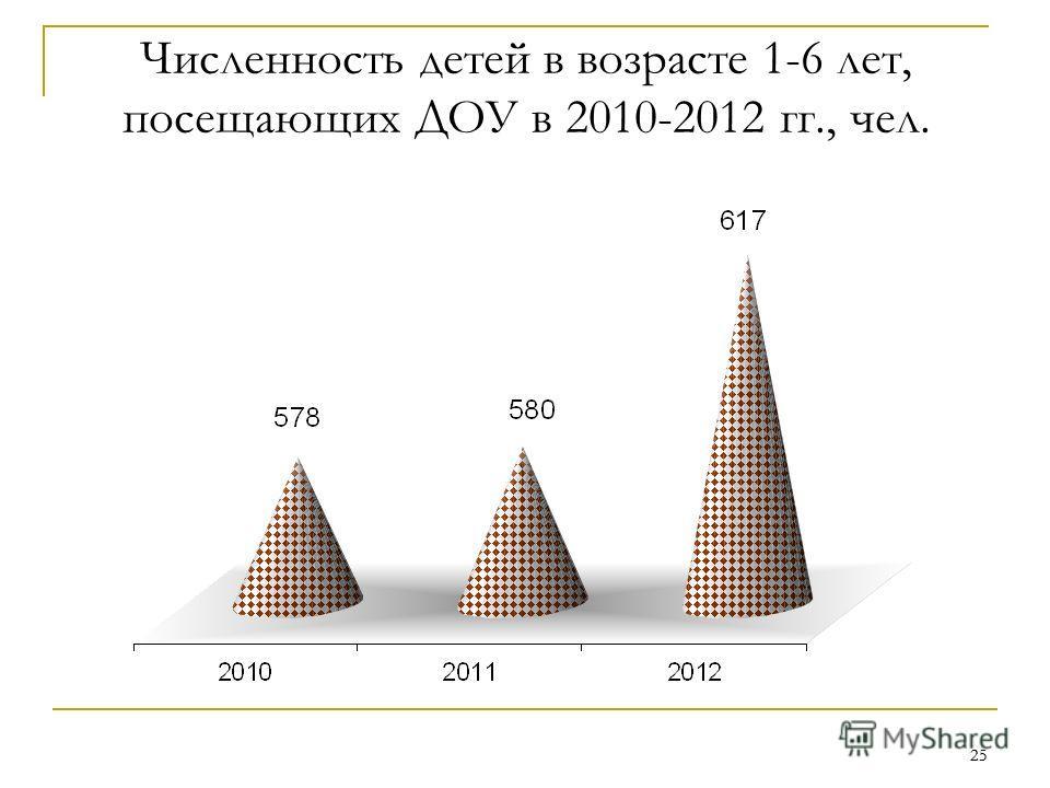 25 Численность детей в возрасте 1-6 лет, посещающих ДОУ в 2010-2012 гг., чел.