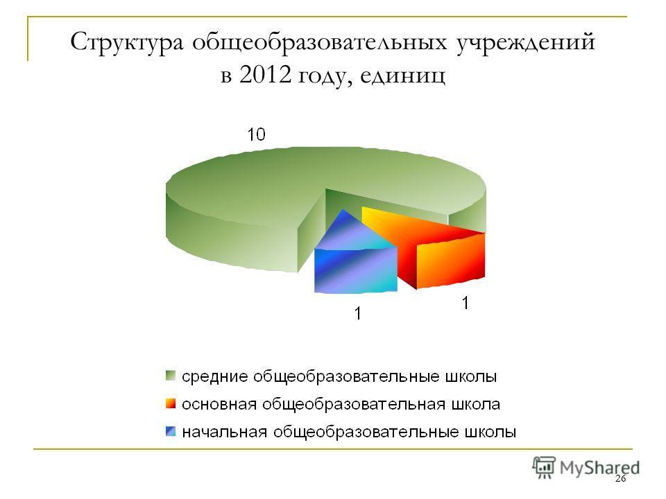 26 Структура общеобразовательных учреждений в 2012 году, единиц